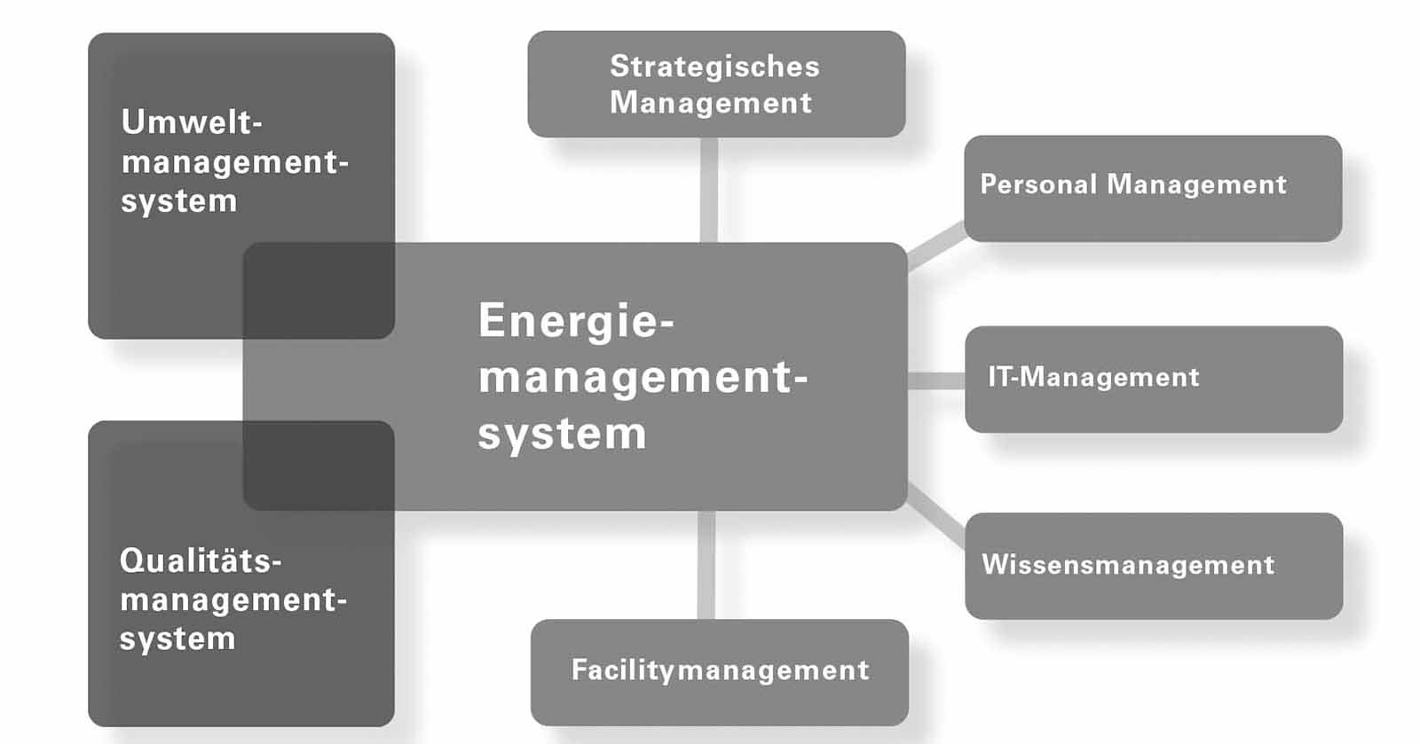 Integration des Energiemanagementsystems in andere Managementsysteme (z. B.: ISO 9001 oder ISO 14001)